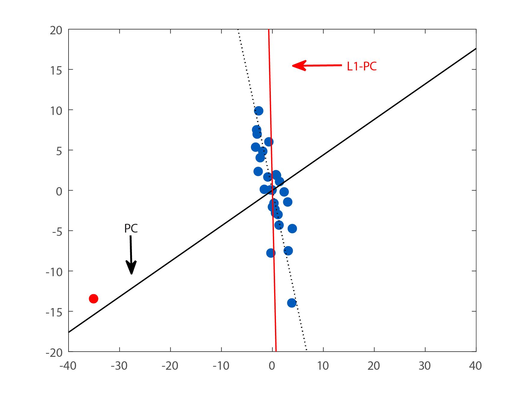 L1-norm principal component analysis - Wikipedia