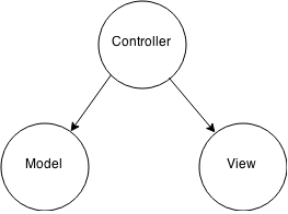 http://upload.wikimedia.org/wikipedia/commons/4/40/MVC_passive_view.png