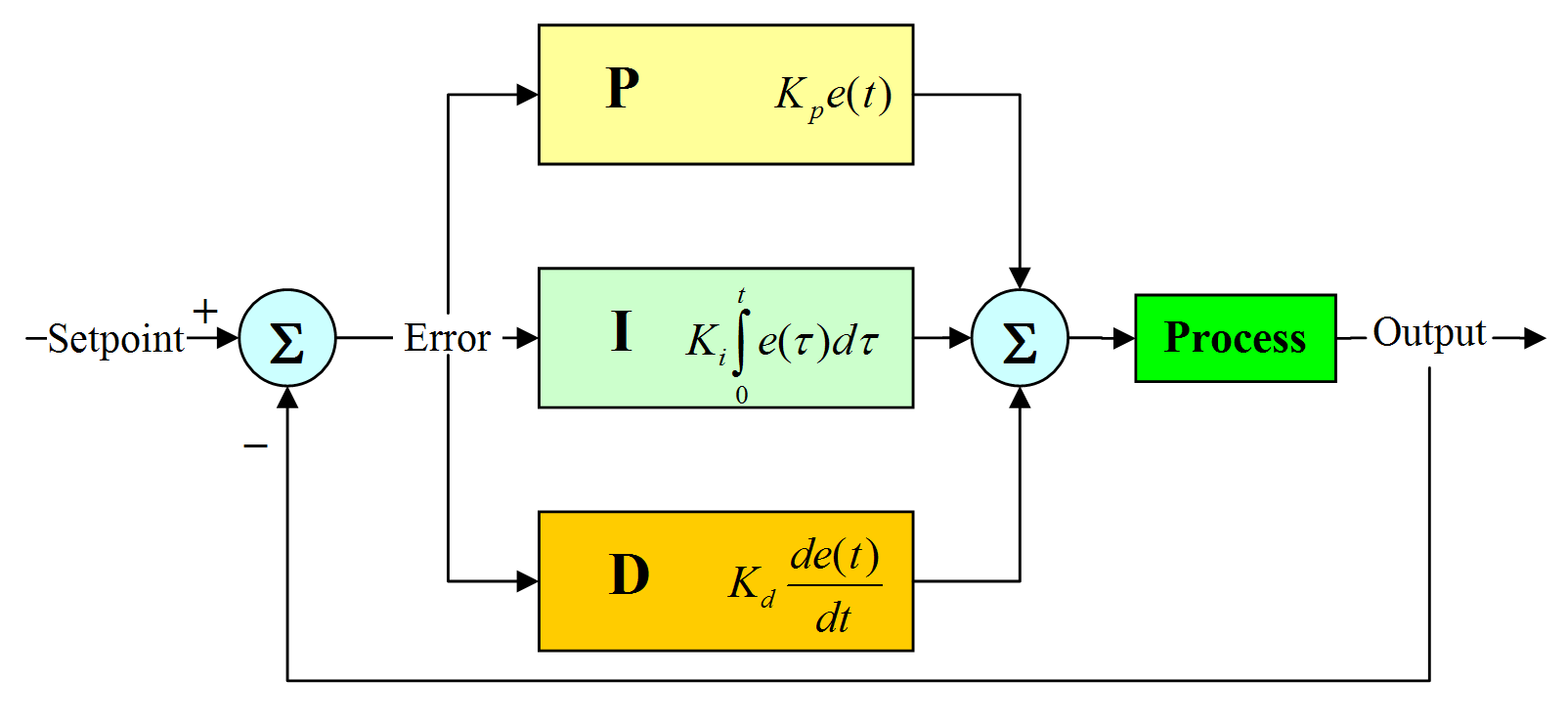 Proportional Integral Derivative PID Controller Mr