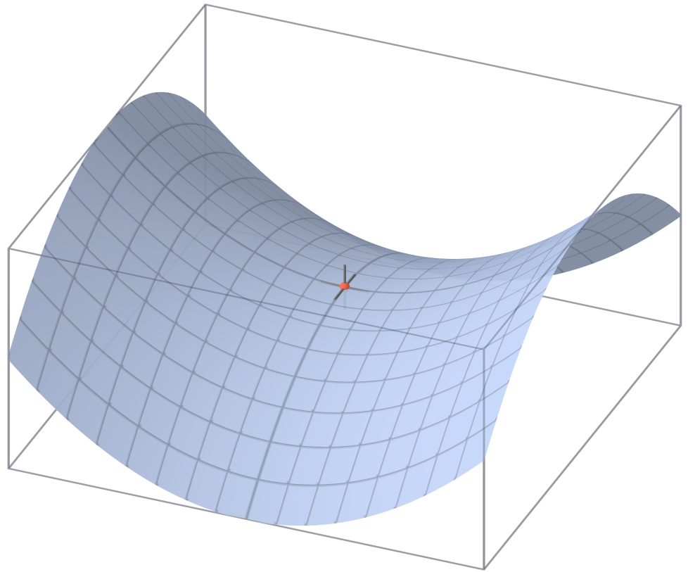 File:Saddle point.png - Wikipedia, the free encyclopedia