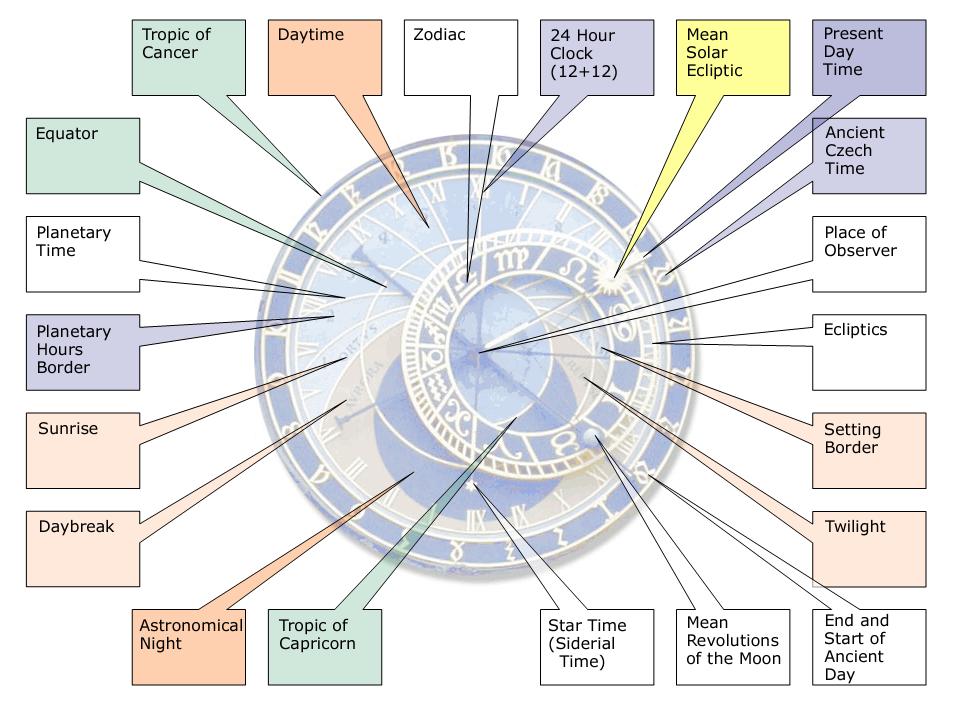 astronomical time clock diagrams 1 20 malawi24 de \u2022