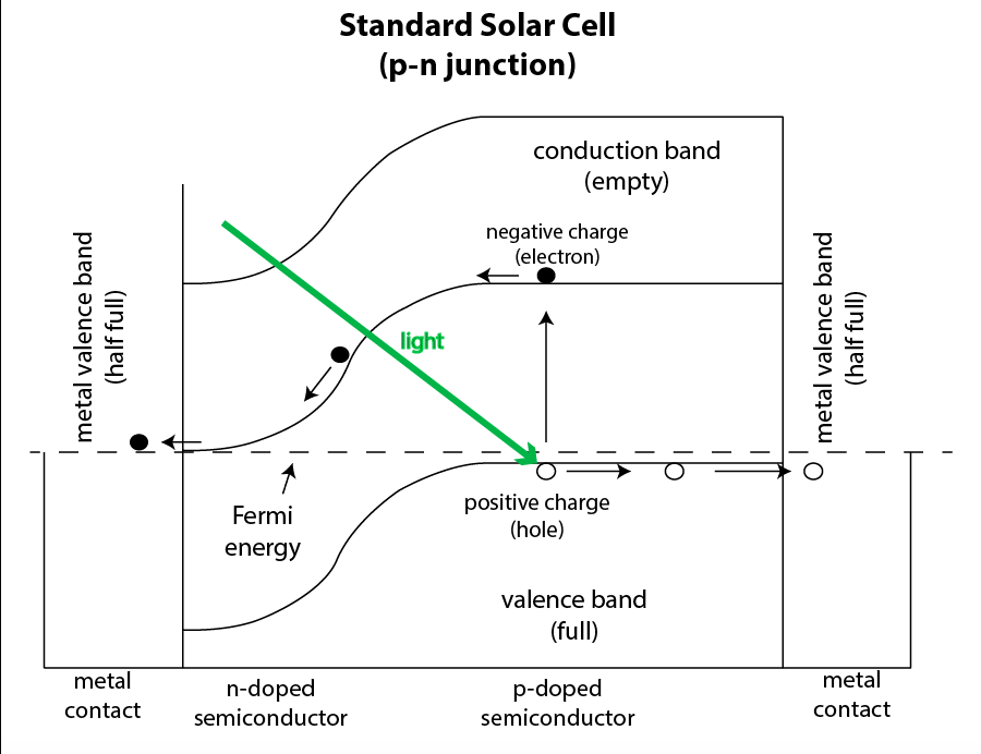 Schottky Junction Solar Cell Wikipedia