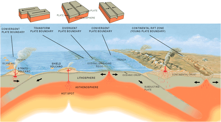 Three of the kinds of plate boundary (from Wikipedia)