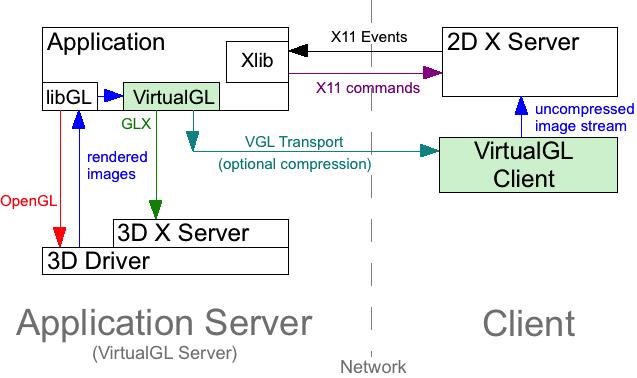 VirtualGL - WikiMili, The Free Encyclopedia