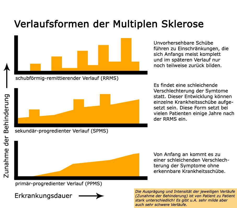 Bildergebnis für wie viele ms patienten gibt es in deutschland