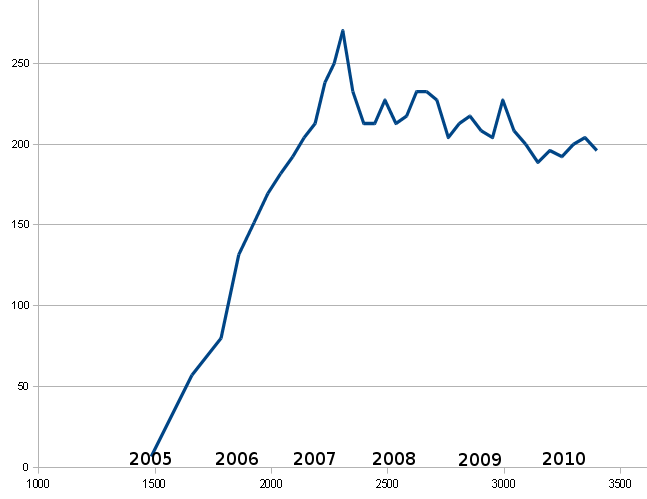 Wikipedia edit rate (x1000 per day).png