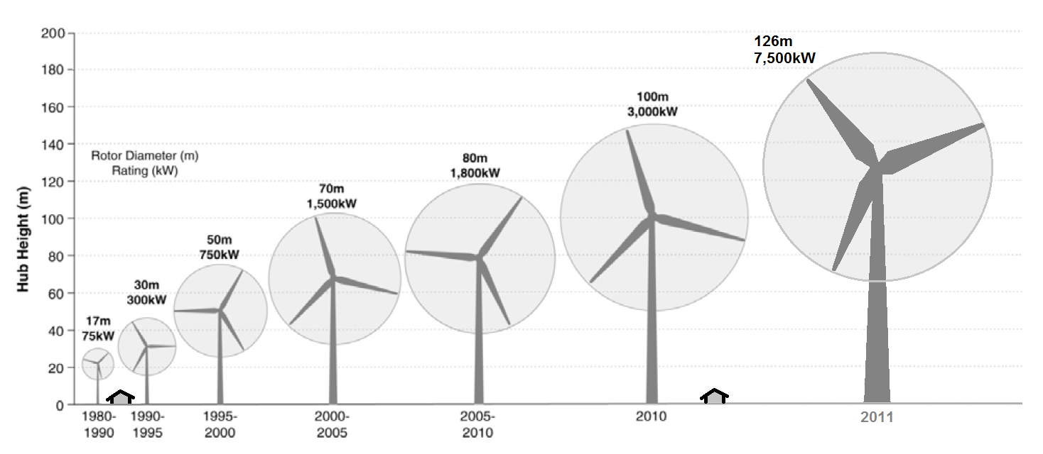 File:Wind turbine size increase 1980-2011.png - Wikimedia Commons