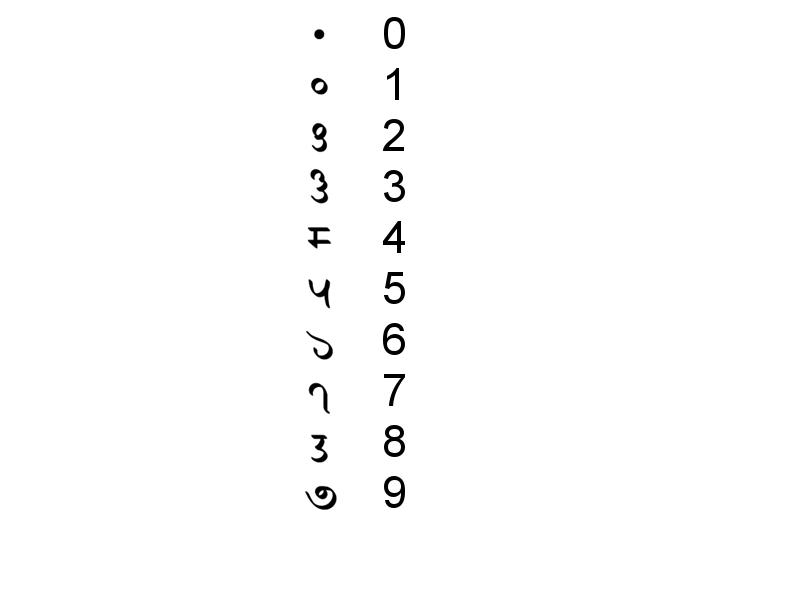 Sharada manuskripto - numeraloj.