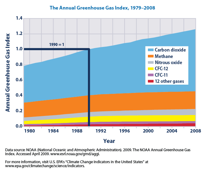 [Obrazek: Annual_greenhouse_gas_index%2C_1979-2008...orcing.png]