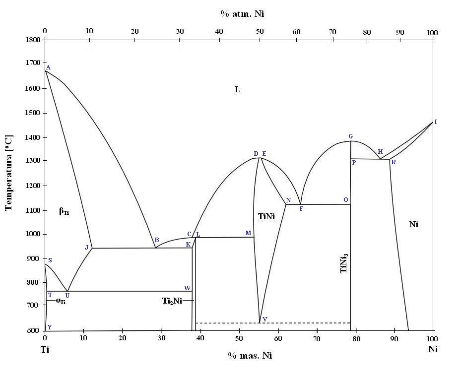 Filebinary Phase Diagram Of Niti Phase And Characteristic Points