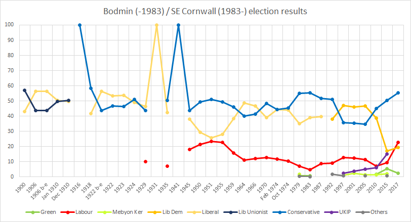 Bodmin // South East Cornwall election results Bodmin election results.png