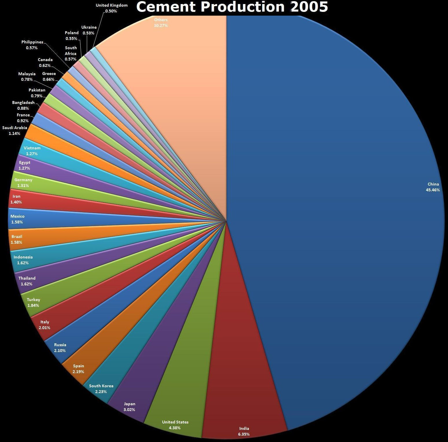 Production 5 108 world list of countries by cement production