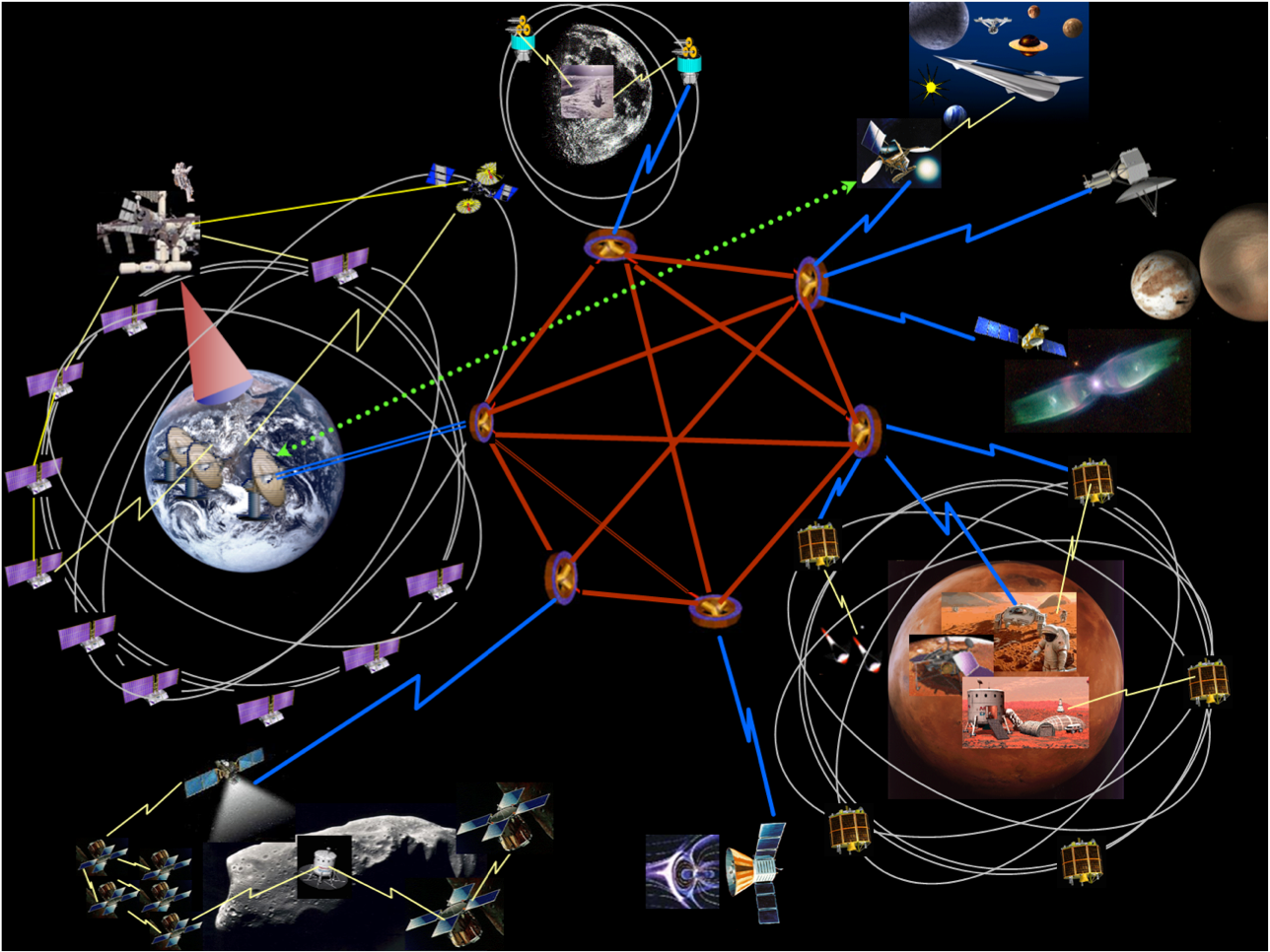 Dateidelay Disruption Tolerant Networking Dtn Solar System