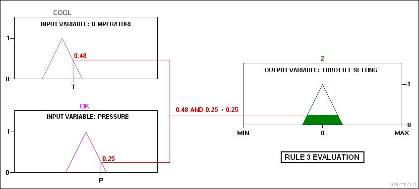 how to set output on logic