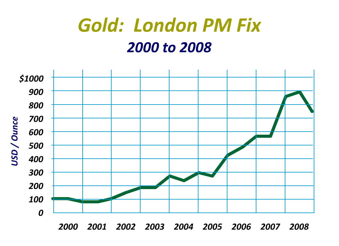 gold price - photo #46