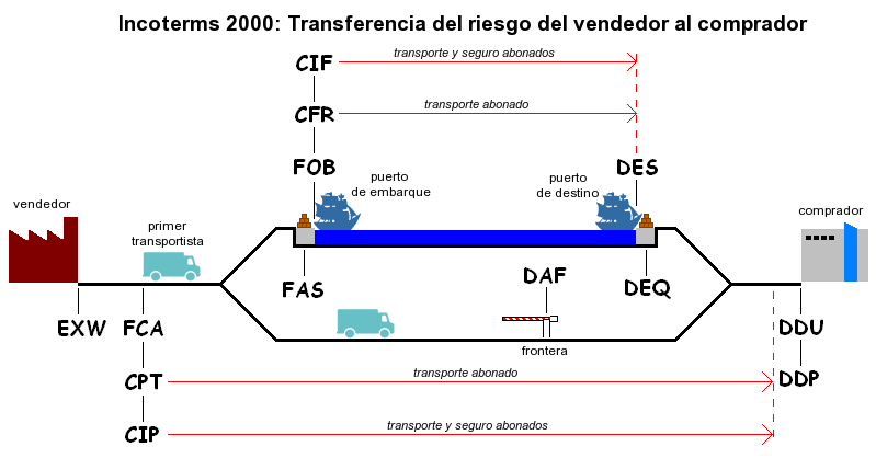 File incoterms robert wielgorski wikimedia commons for Container en francais