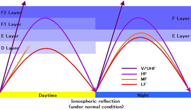 Distance Radio Waves Can Travel Ltg