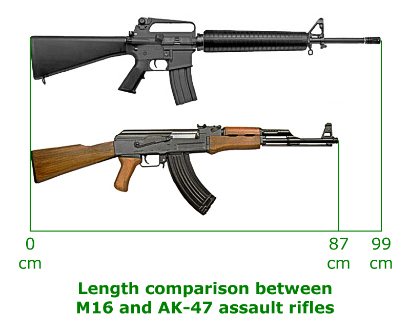 Image:M16 and AK-47 length comparison