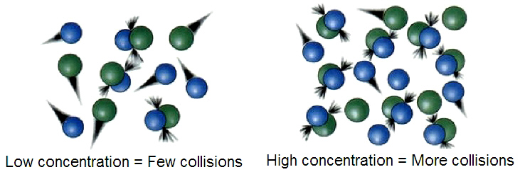 Collision theory chemistry
