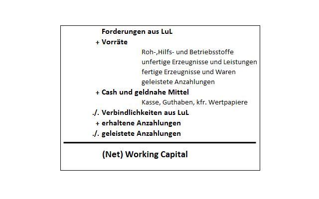 working capital dissertation
