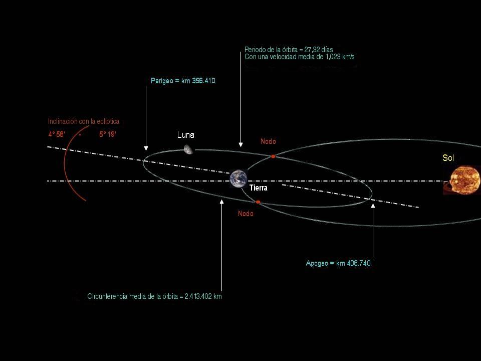 rbita de la Luna  Wikipedia la enciclopedia libre