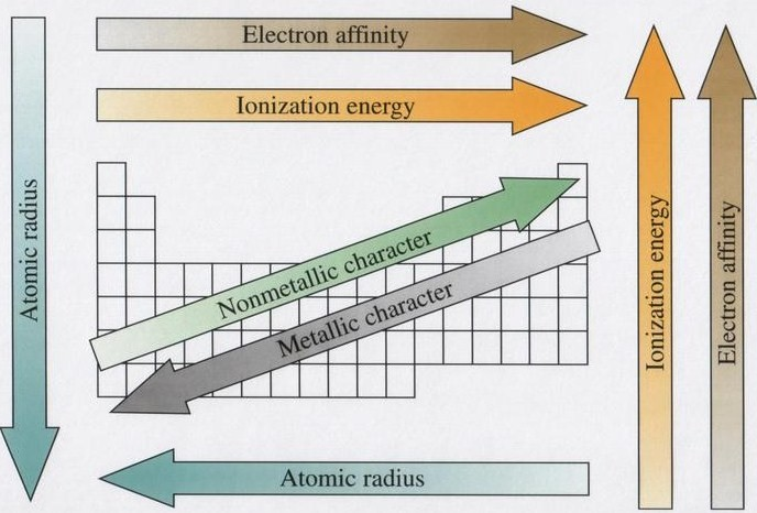 Periodictrendsg periodic trends are the systematic increase or decrease in a certain characteristic as you move either across or down the periodic table urtaz Gallery