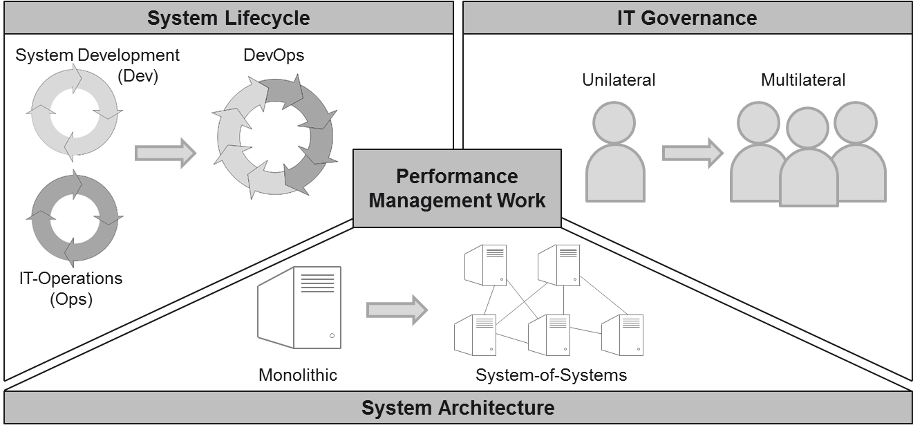 Performance Management Work