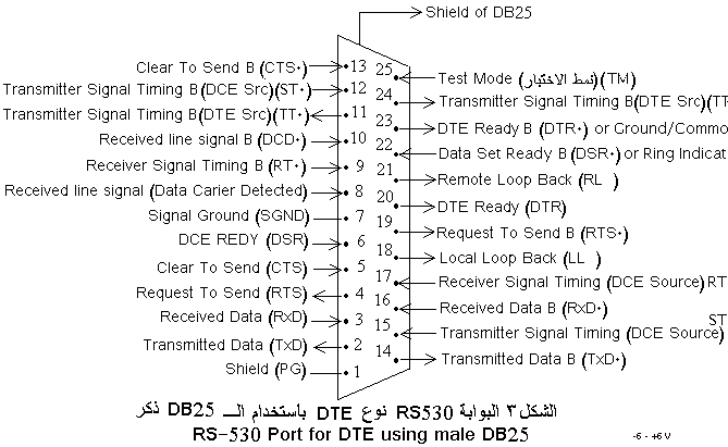 Rs232 db25 pin assignment