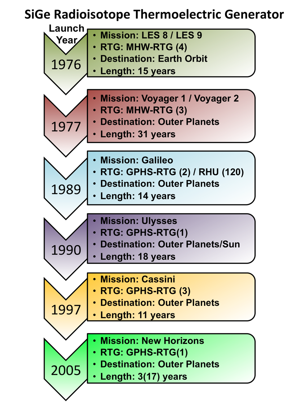 File:RTG Space Exploration Timeline.png - Wikimedia Commons