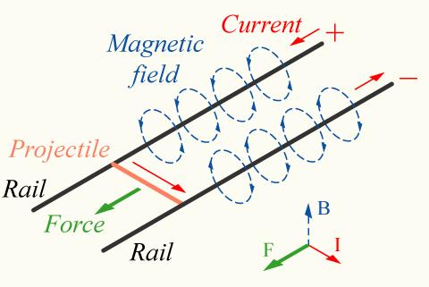 Basic Railgun layout