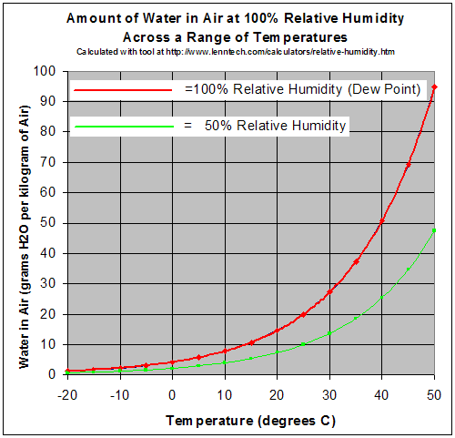 Water vapor pressure at 50% and 100% relative humidity as a function of temperature