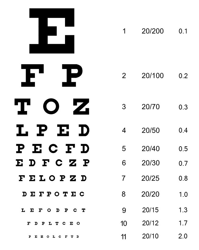 Decimal Time Conversion Chart: Sample Snellen chart.jpg - Wikimedia Commons,Chart