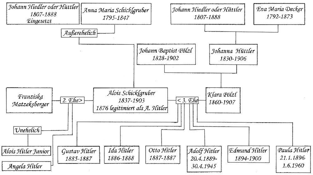 Stammbaum Adolf Hitler