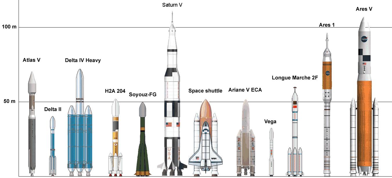 الصواريخ Taille_comparative_de_quelques_fusees