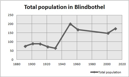 Total Population in Blindbothel from 1891 to 2011 thumbnail