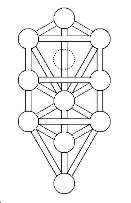 IMAGE(http://upload.wikimedia.org/wikipedia/commons/4/41/Tree_of_life_kircher_plain.png)