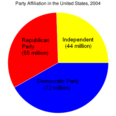 external image U.S._party_affiliation.png