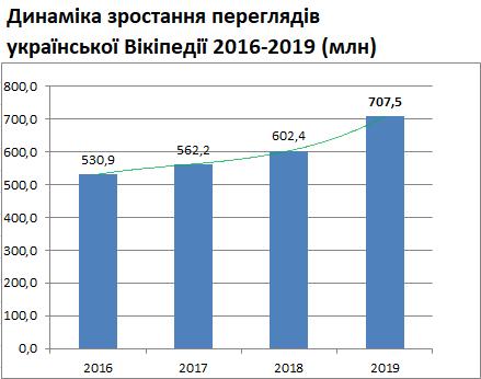 Відвідуваність української Вікіпедії 2016- 2019.png