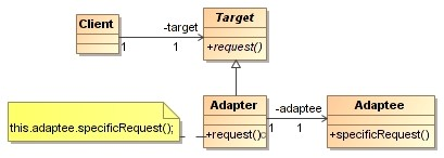 Adapter pattern with UML