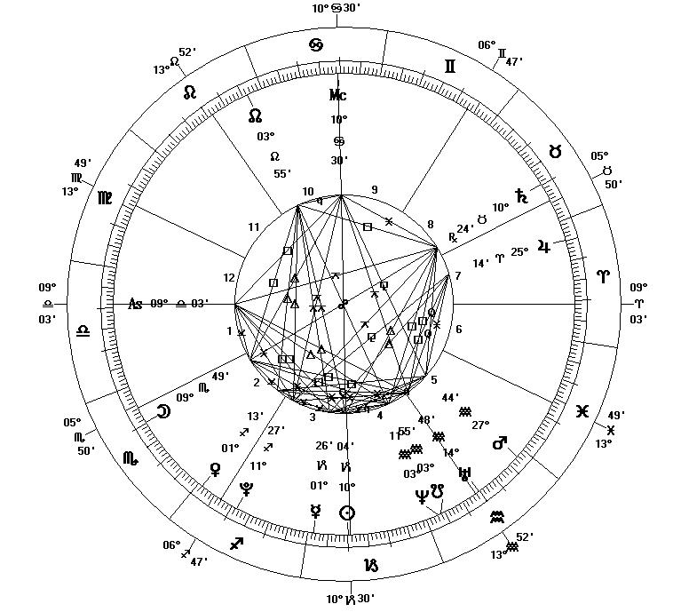 Horoscope Wheel Chart: Astrological Chart - New Millennium.JPG - Wikipedia le ,Chart