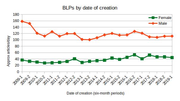 BLPs by gender and date of creation