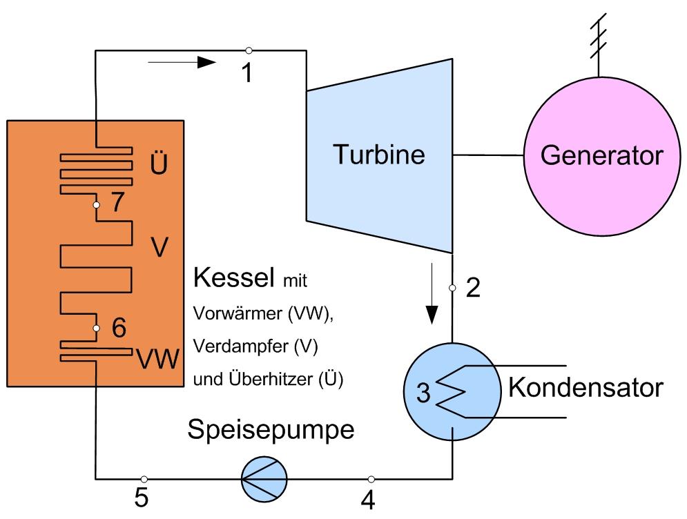 File:C-R-Prozess Schaltbild.jpg - Wikimedia Commons