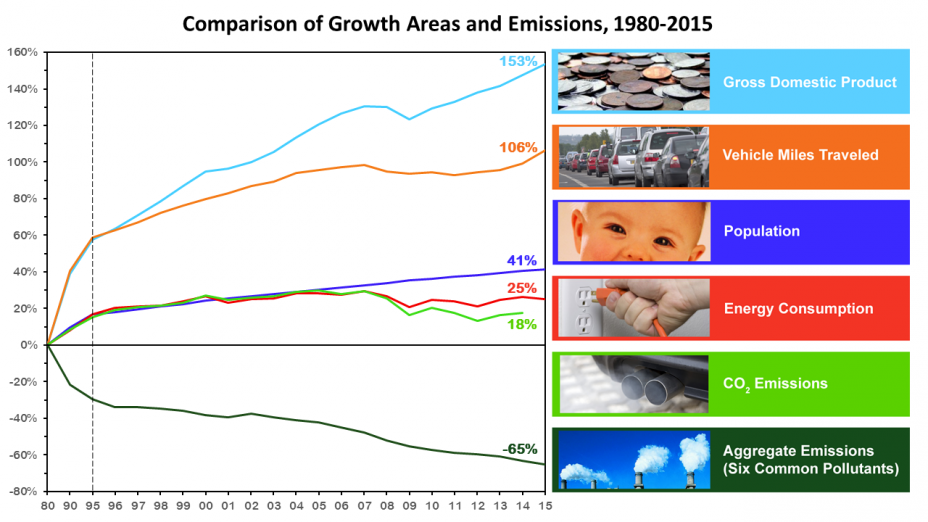 File Comparison Of Growth Areas And Emissions 1980 2015 Us