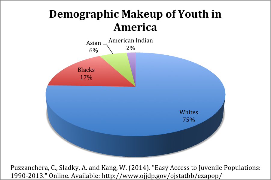 the truth of juvenile delinquency in the united states of america Approaches and measures for preventing juvenile delinquency are detailed tion of the united states, rates of youth crime rose in the 1990s juvenile crime levels in many countries in eastern europe and the commonwealth of independent states have increased by.