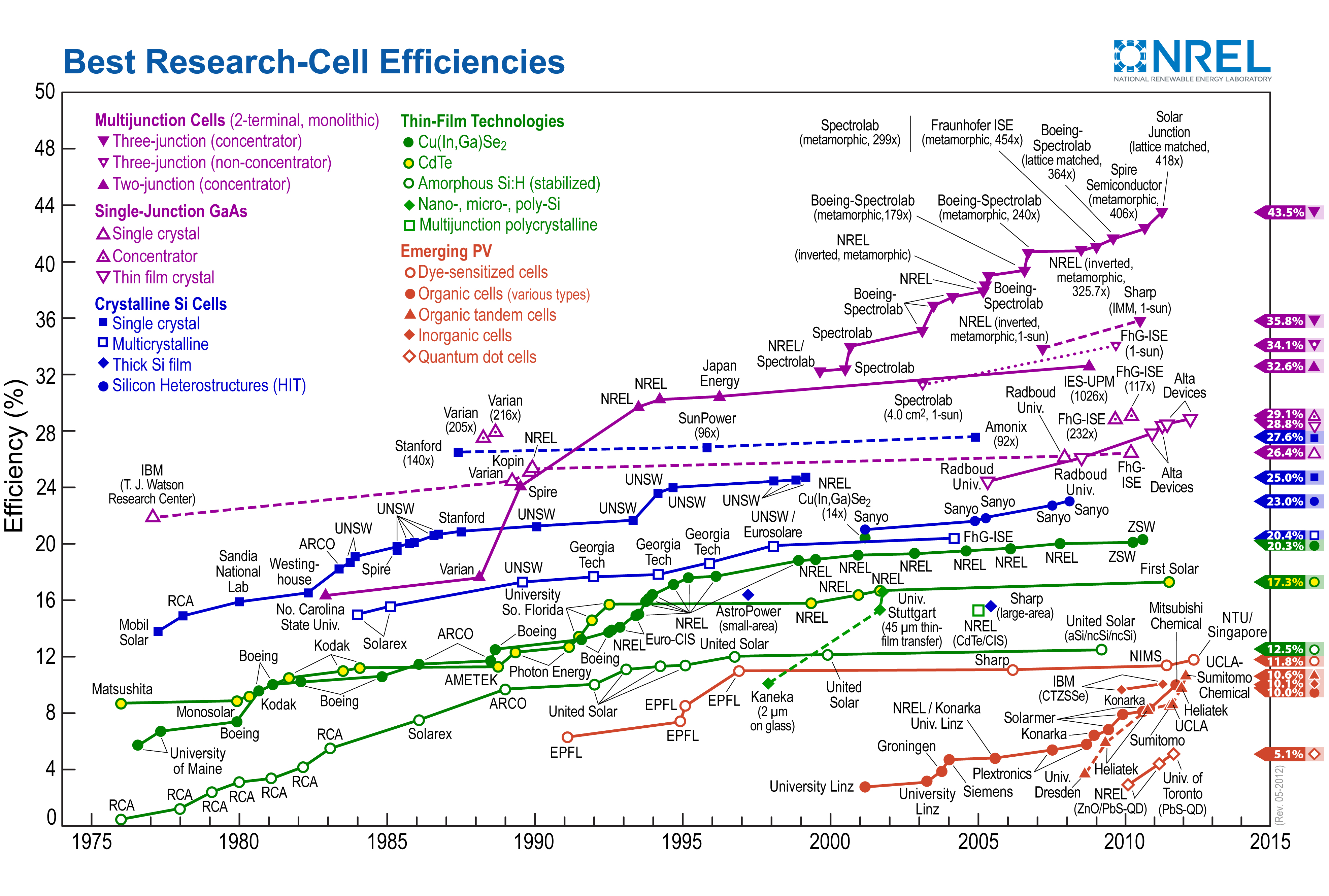 Organic Solar Cells Their Developments And Potentials Sciencedirect Fileintegrated Circuit Designpng Wikimedia Commons Http Uploadwikimediaorg Wikipedia 4 42 Efficiency Chart Rev 05 2012