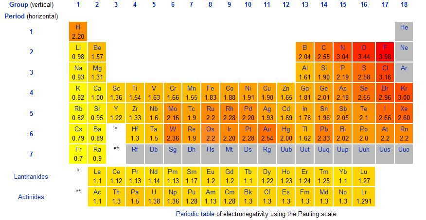 Reactivity series definition