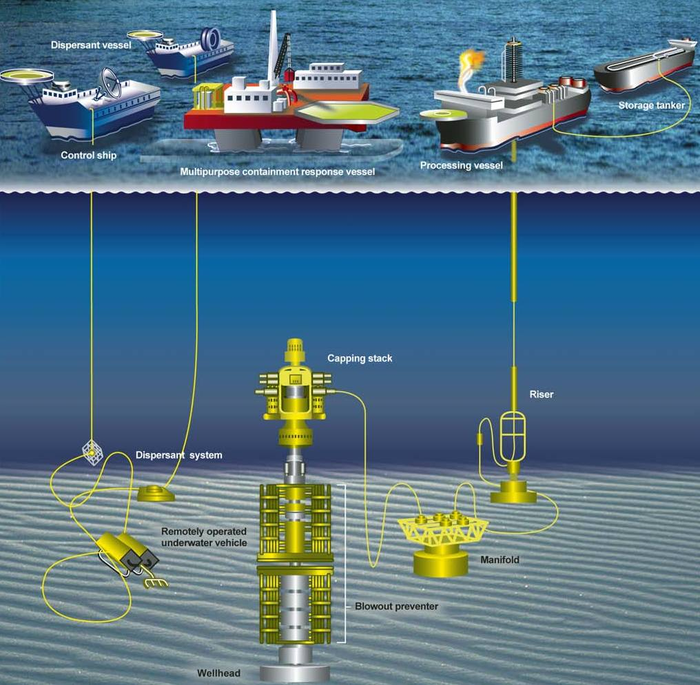 Oil Exploration and Production Market