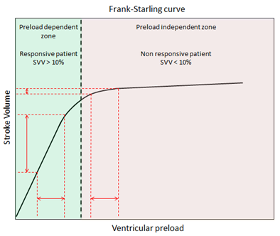 Frank Starling's curve.png