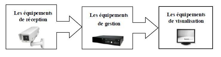 Un système de vidéosurveillance