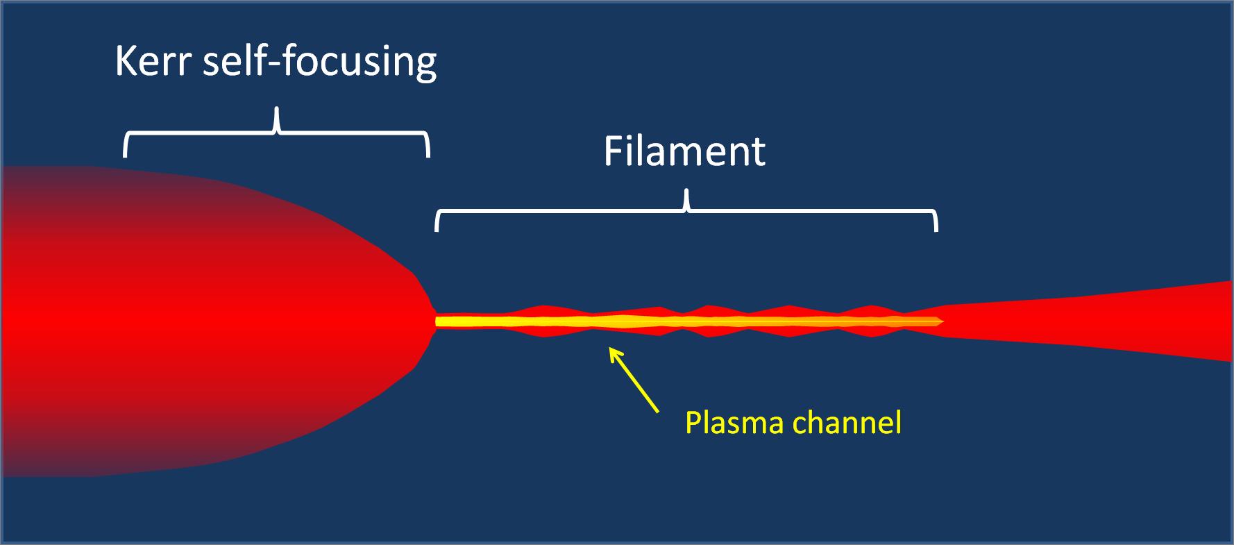 Phénomène de filamentation laser femtoseconde